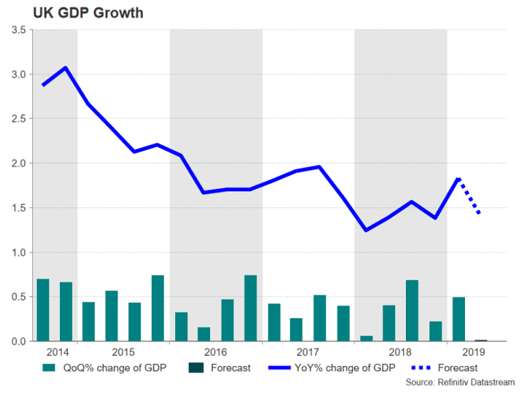 GDP data UK