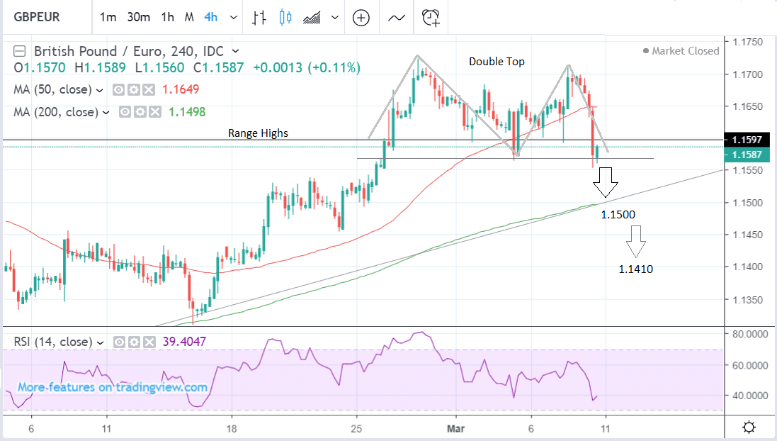 GBP to EUR 4 hour