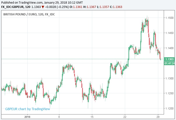 Above Pound To Euro Rate Shown At Two Hour Intervals Captures Rise During January