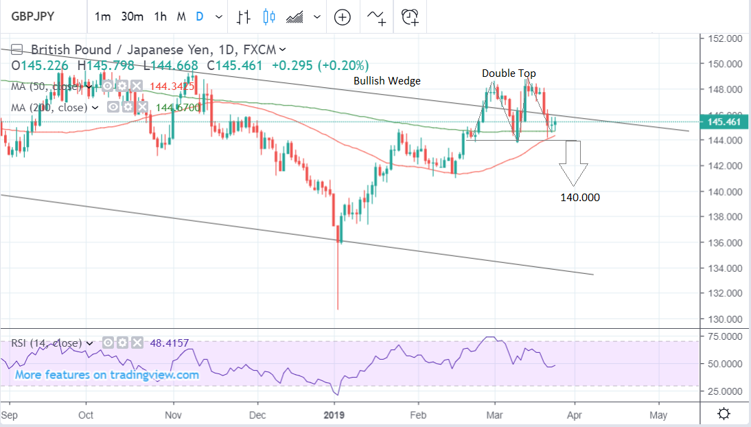 Pound To Yen Rate Eyes Breakout From Wedge Pattern As