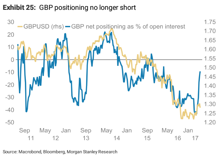 Morgan Stanley: Pound Sterling Strength on its Last Legs