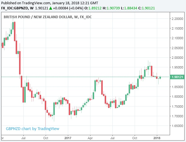 However Patel And The Ing Team Forecast Pound To Dollar Rate Will Rise 1 5300 By Year End Which When Taken Together With Nzd Usd