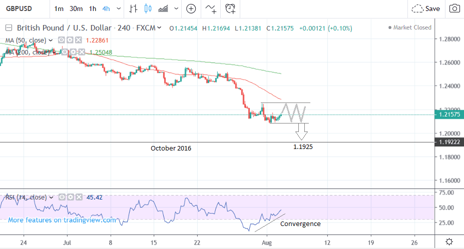 Pound-to-Dollar Rate 5-Day Forecast: Downtrend to Probably Continue