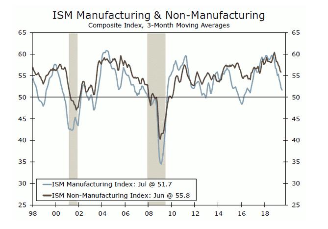 ISM data