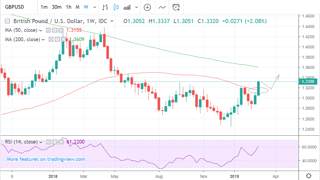 Gbp To Usd Weekly