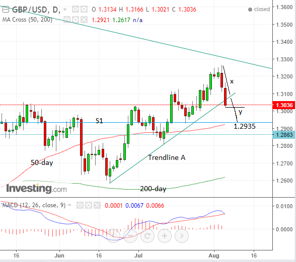 Trend higher in GBP/USD