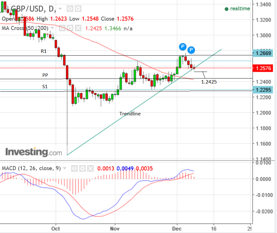 Forex gbp usd analysis
