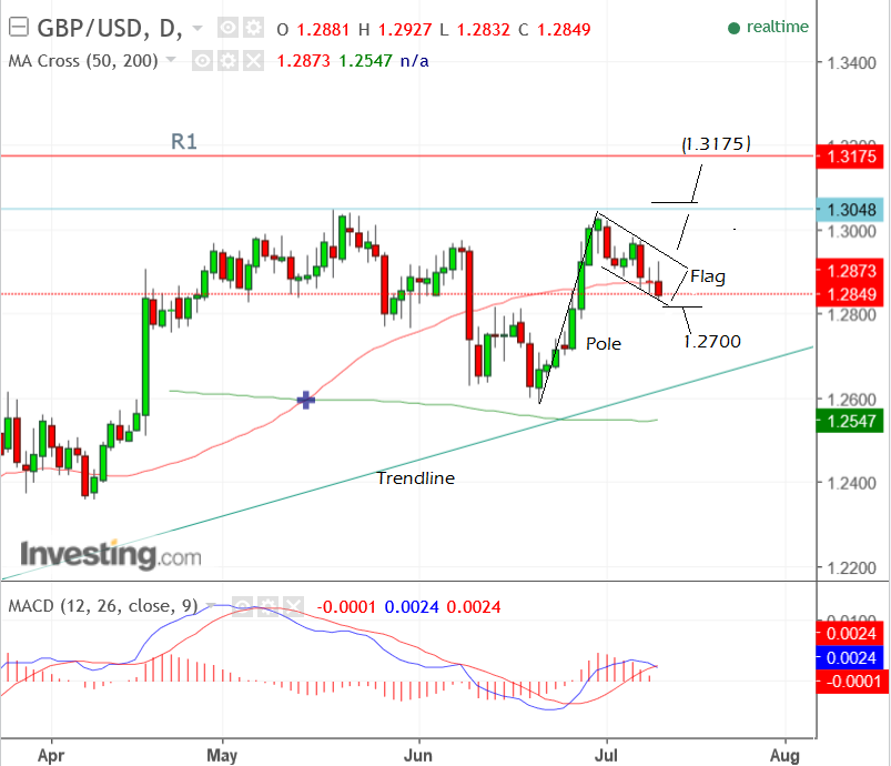 NZD/USD Boosted By Yellen's Testimony