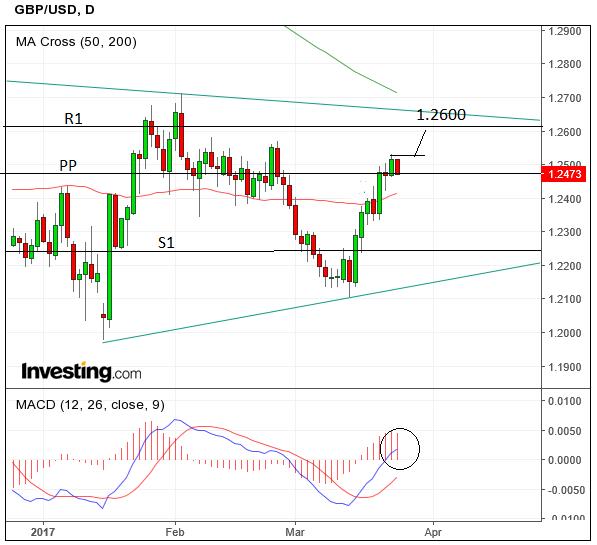 Sterling rises against dollar after Brexit triggered