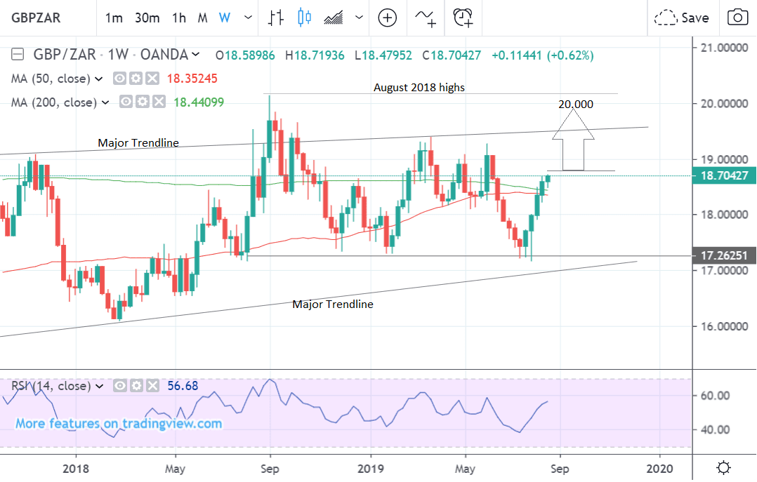 Weekly GBPZAR chart