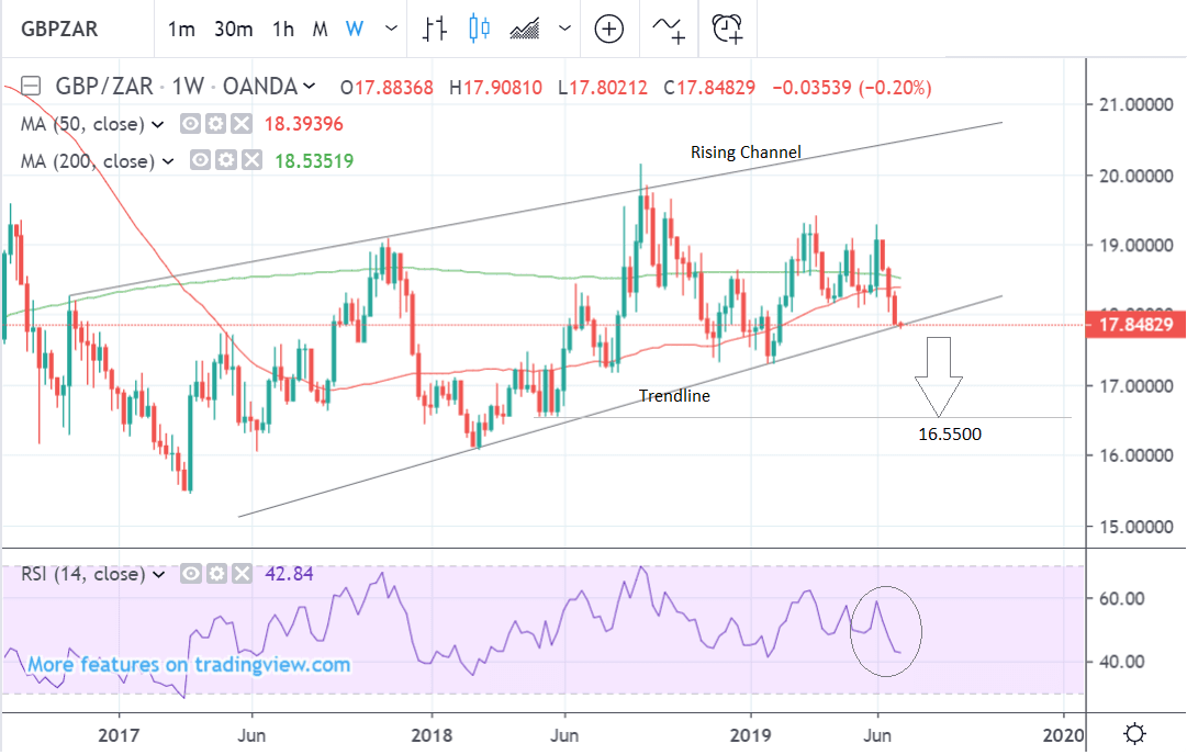 GBP to ZAR weekly
