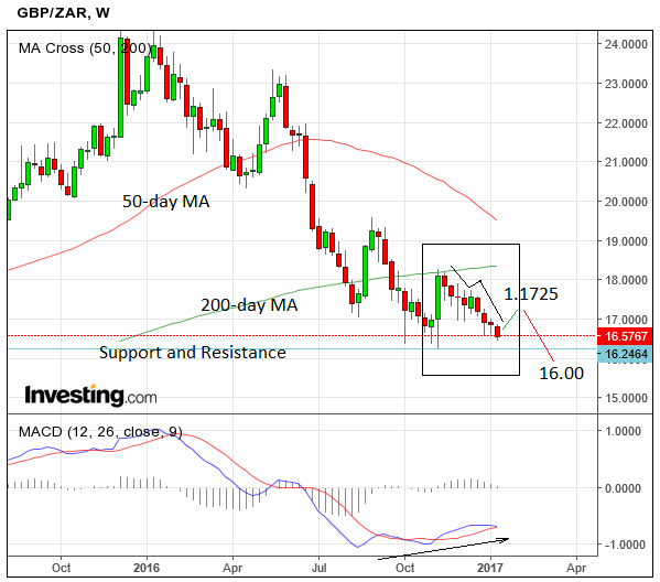 South African Rand / Pound: GBP/ZAR Bounce Possible