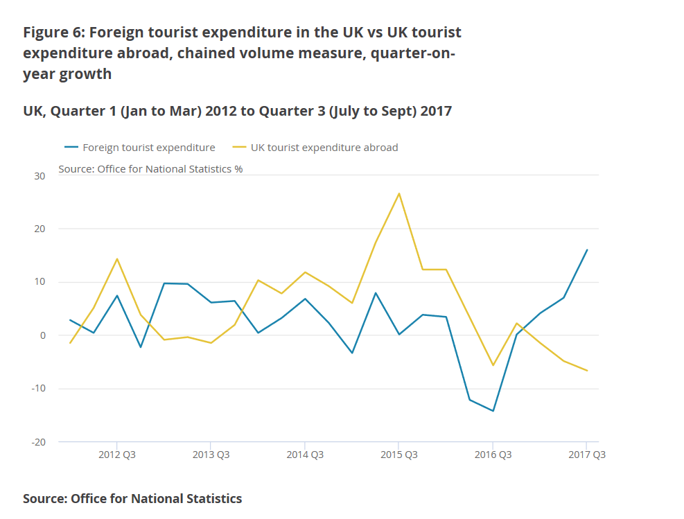 The Data Backs Up Predictions From Visitbritain Organisation Responsible For Promoting Uk As A Tourist Destination Which Forecasts Visits