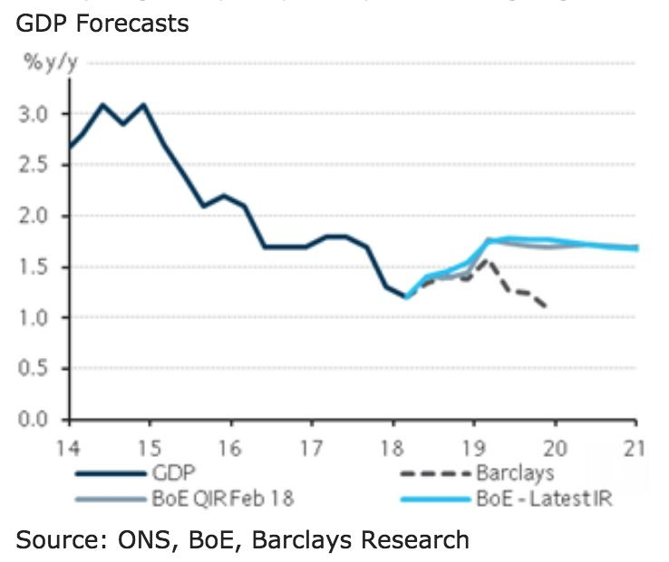 GDP forecasts upgraded