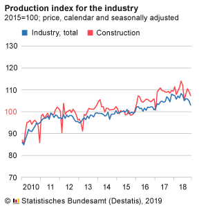 German industrial production