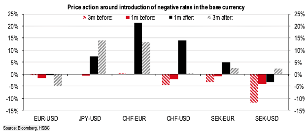 HSBC chart on negative rates