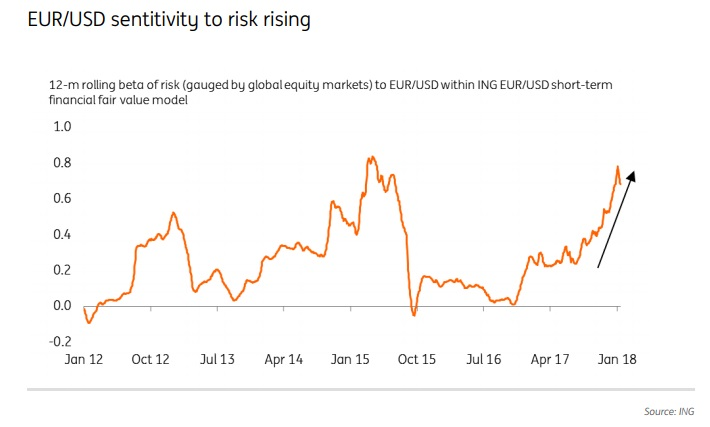 Euro To Dollar Rate Still Undervalued Despite Hitting Three