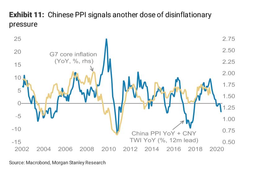 Morgan Stanley Tip Yen and Euro to Benefit in Global Slowdown