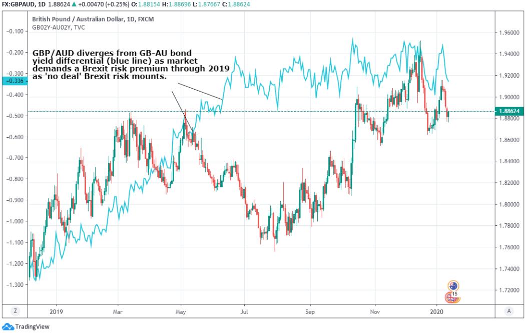 Pound Australian Dollar Forecast To See