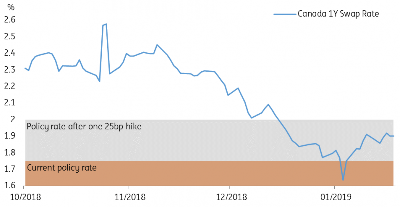 Above Market Implied Canadian Interest Rate In December 2019 Source Ing Group
