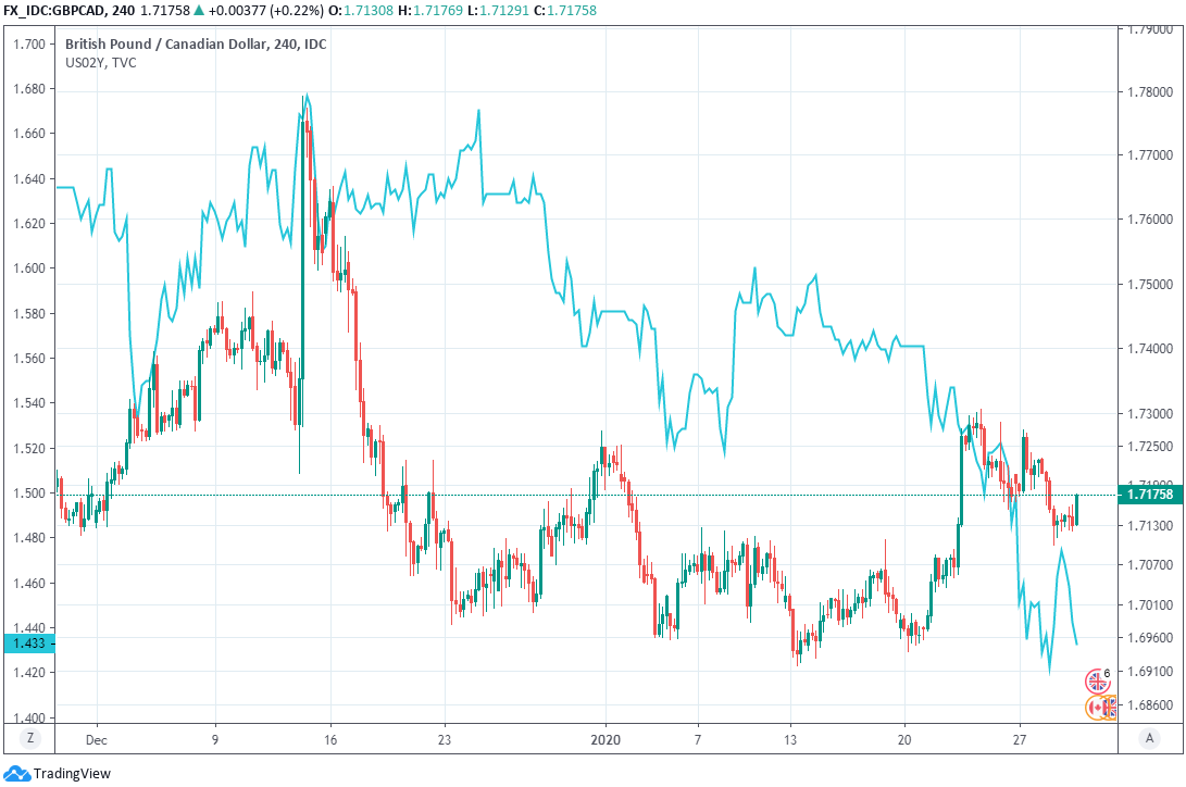 The Canadian Dollar Is Unprepared For