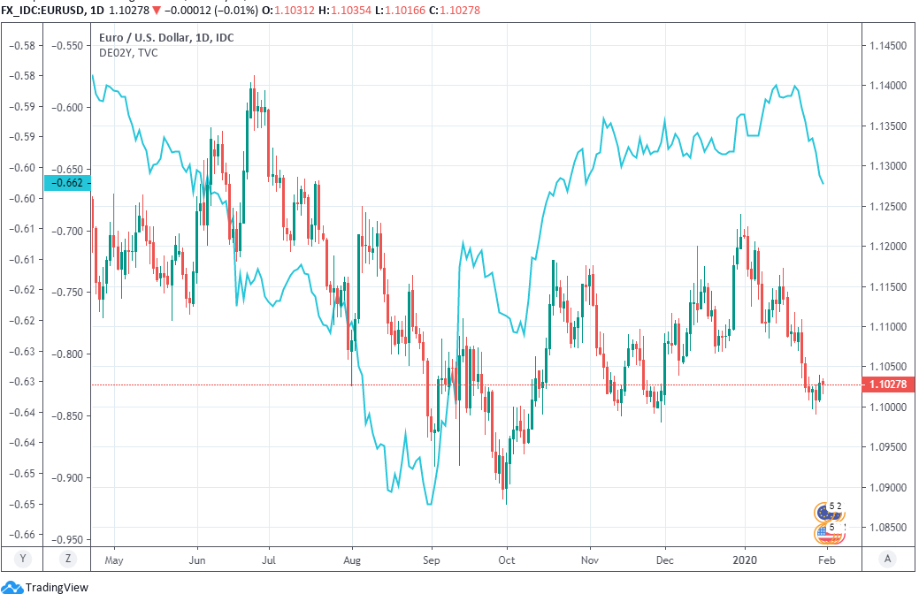 bb0e9139813bd5d Euro-to-Dollar Rate: Economic Data Suggests There Could Be More Bad ...