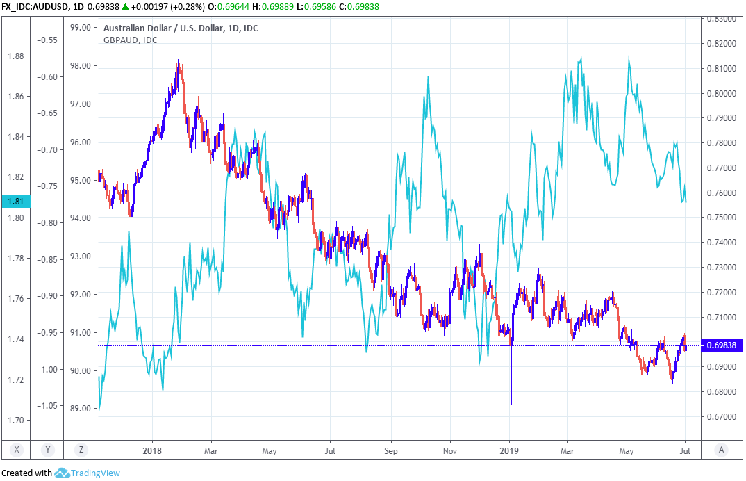 RBA Sends Australian Dollar Higher with 'Cut and Wait' Stance, Can go Higher says One Analyst