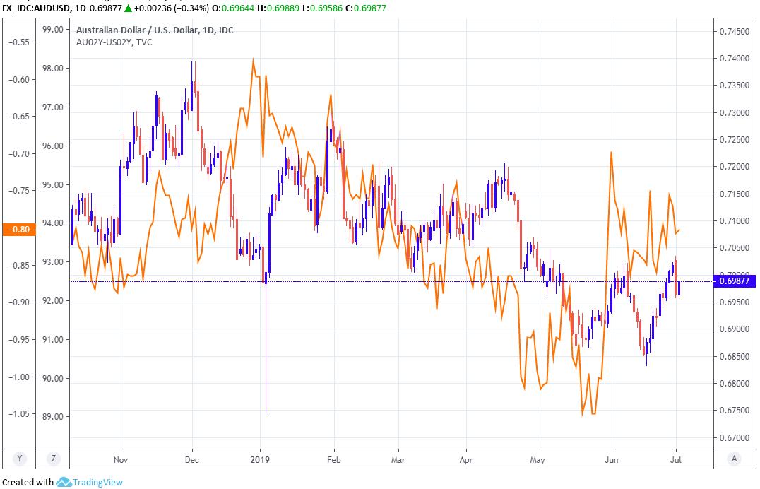 Rba Sends Australian Dollar Higher With