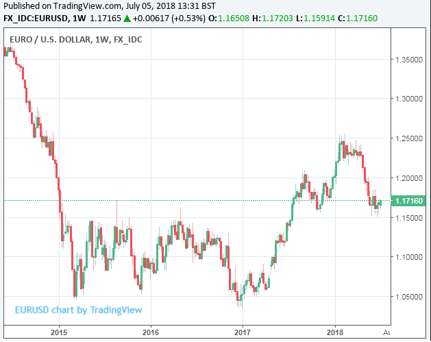 Euro To Dollar Rate Forecasts Downgraded Again As
