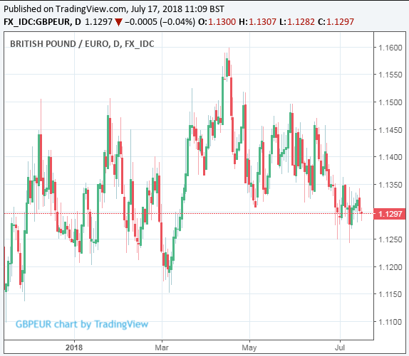 Sterling falls to 10-month low as inflation unchanged