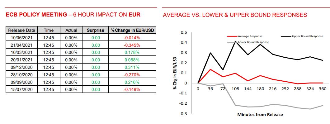 EUR Impact ECB