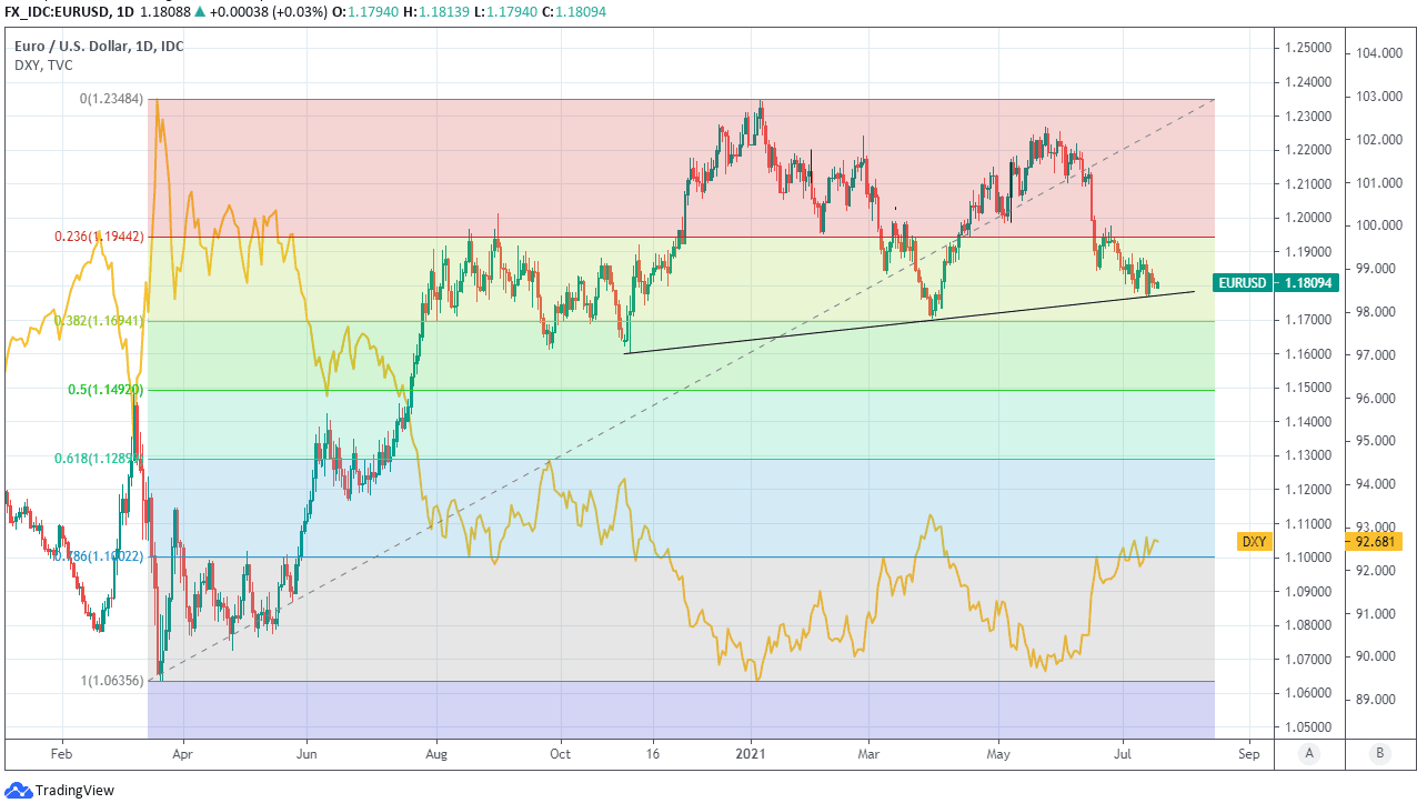 EUR USD and Dollar Index