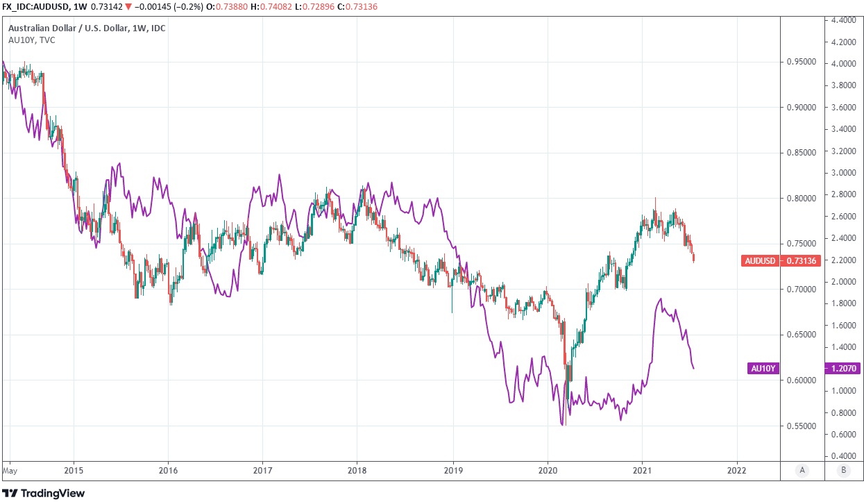 AUDUSD and US 10 years