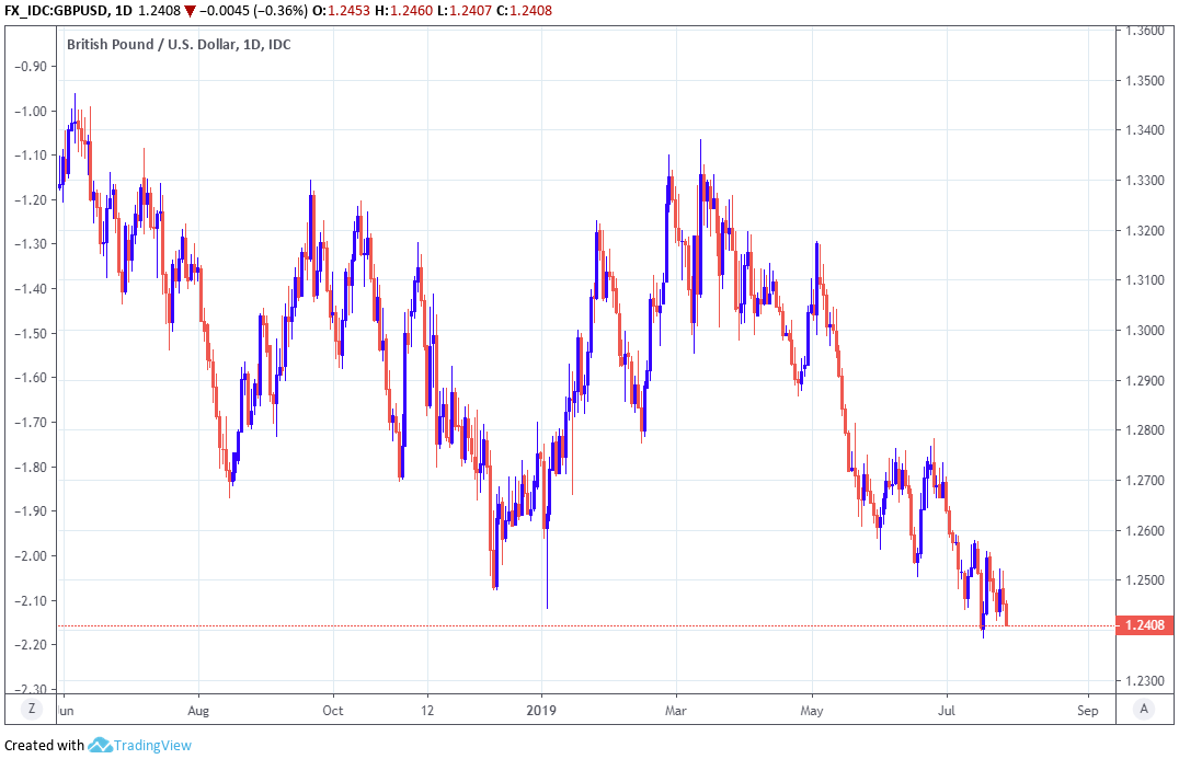 Gold futures edge higher on expectation of loose monetary policy