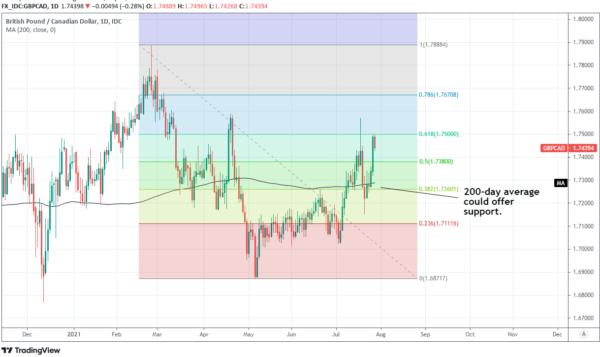 GBP to CAD daily