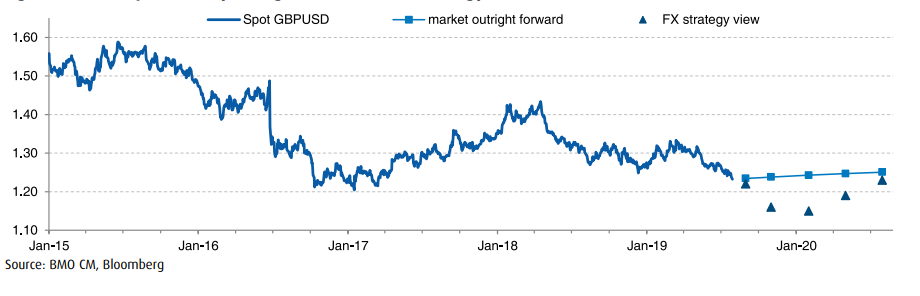 Pound-to-Dollar Rate Forecasts Donwgraded after Government Adopts