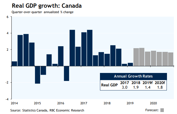 The Canadian Dollar Extends Riposte after Jobs Surprise but