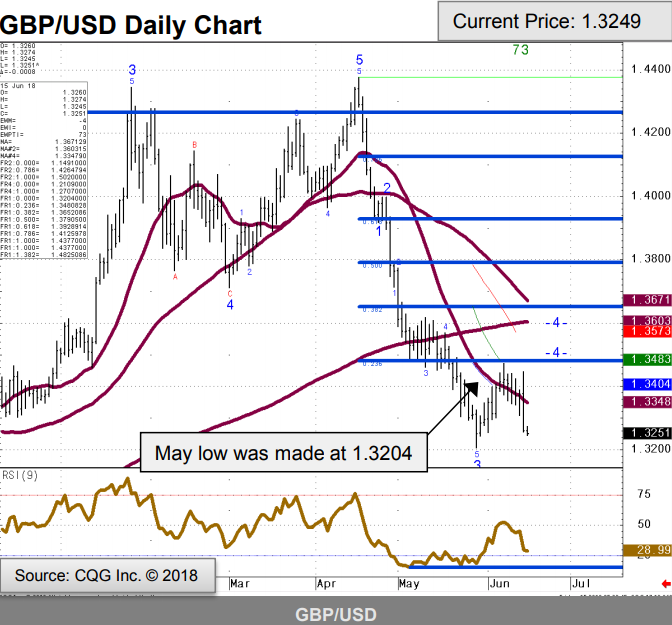 GBP/USD technicals