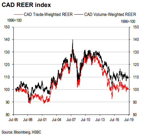 The Canadian Dollar Rises after Inflation Data Puts Bank of Canada
