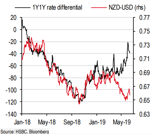 The New Zealand Dollar is Facing Steep Losses against Pound Sterling