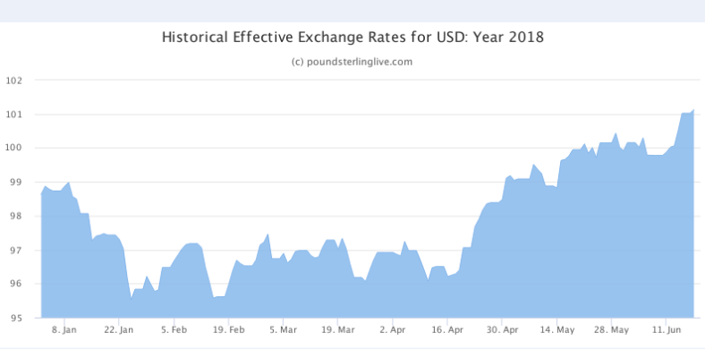 Above Pound Sterling Live Graph Showing Us Dollar Index