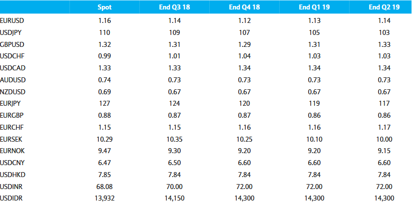 Barclays forex exchange rates