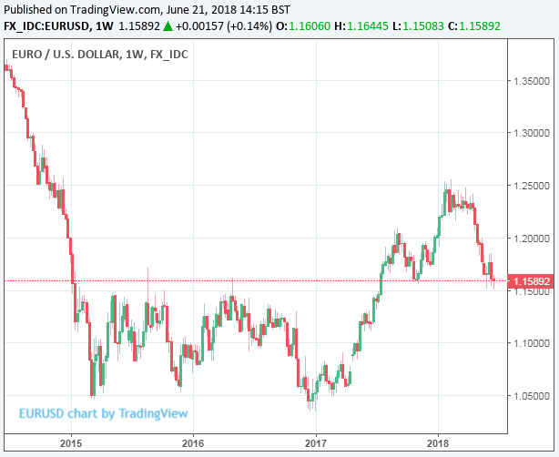 euro to dollar rate forecasts downgraded at barclays as credit