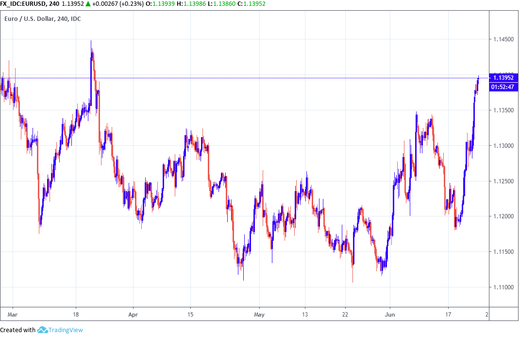 Euro Dollar Rate Going Back Down To