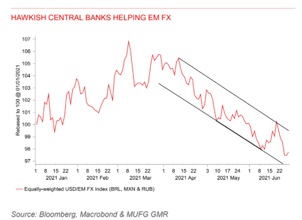 MUFG on the dollar against emerging markets