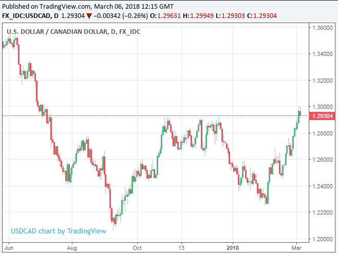 We Expect These Drivers To Push Usd Cad Towards 1 31 Or Higher Rochester Writes In A Recent Note