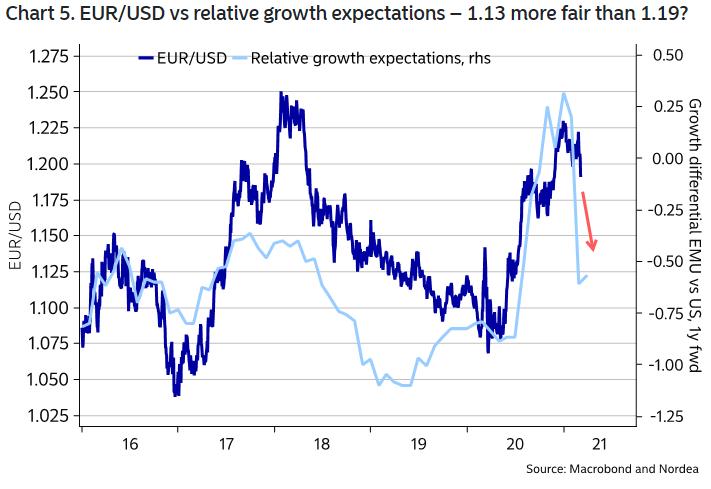 Trouver du soutien après que le feu de joie du marché obligataire a fait reculer - Euro 2020