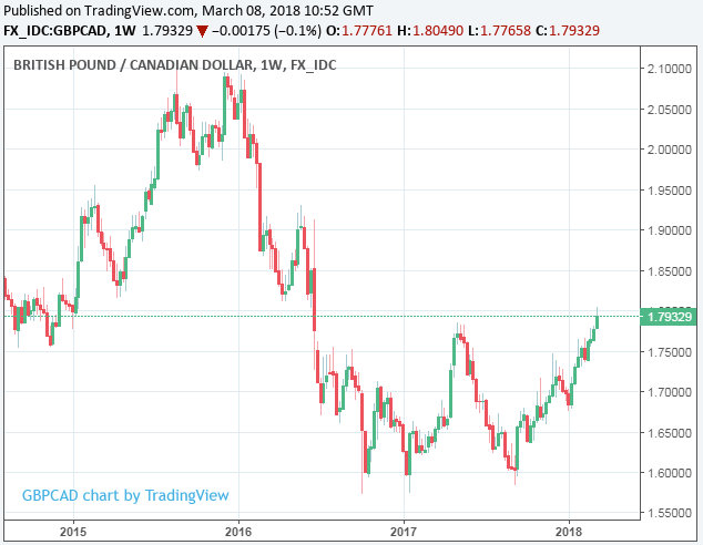 Usd Cad Will Likely Struggle To Sustain Levels Back Above The 1 3000 Level Unless There Is A More Significant Breakdown In Trading Relations With Us