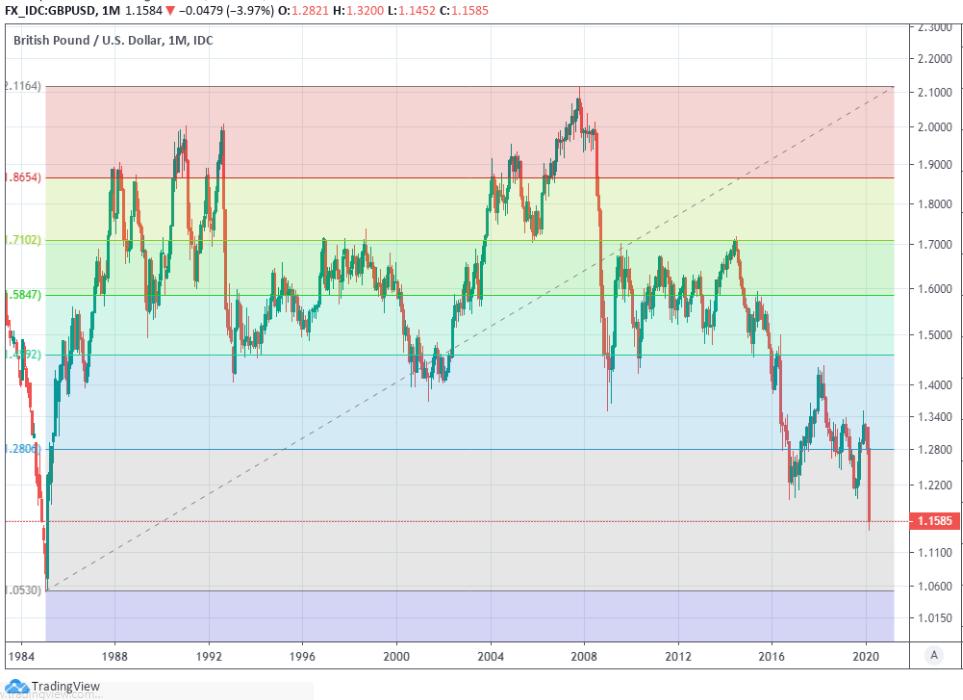 Pound To Dollar Rate Crashes 1985