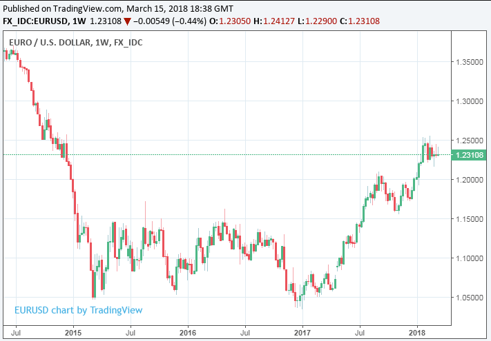 Above Euro To Dollar Rate Shown At Weekly Intervals